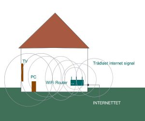Hvad er wifi router og hvordan